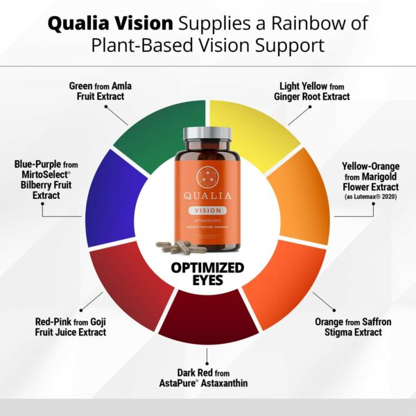 Qualia Vision Color Wheel